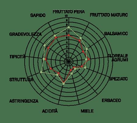 aromagramma grechetto vcr2