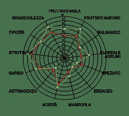 aromagramma greco b di tufo vcr11