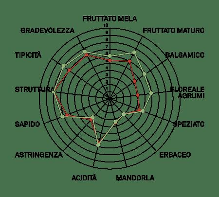 aromagramma grego di tufo vcr2