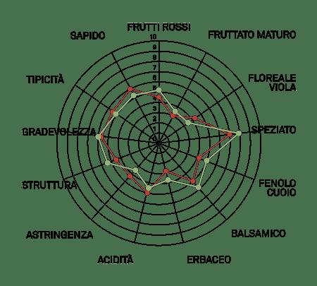 aromagramma grignolino r1