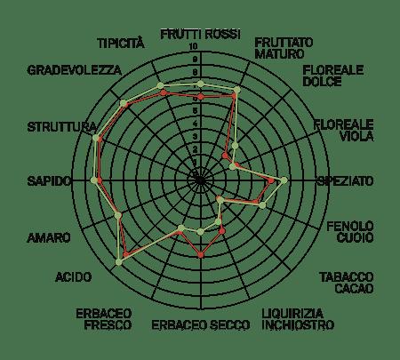 aromagramma lambrusco grasparossa r1