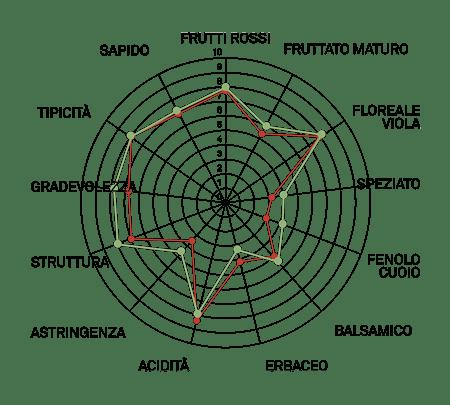 aromagramma lambrusco maestri vcr2