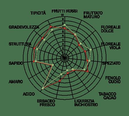 aromagramma lambrusco marani r2