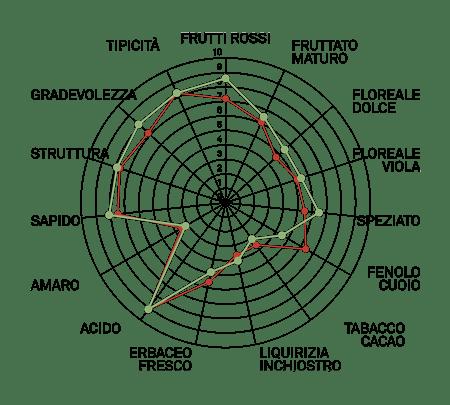 aromagramma lambrusco marni vcr335