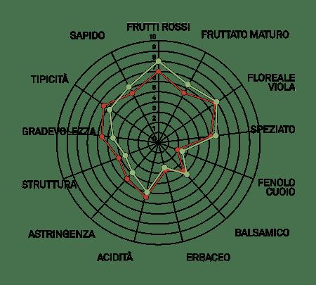 aromagramma lambrusco salamino r5