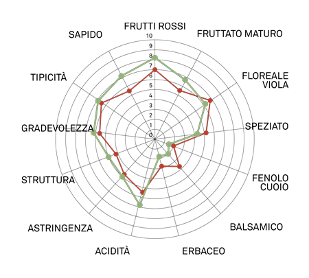 aromagramma lambrusco salamino vcrc20