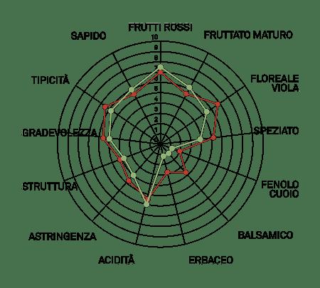 aromagramma lambrusco salamino vcr23
