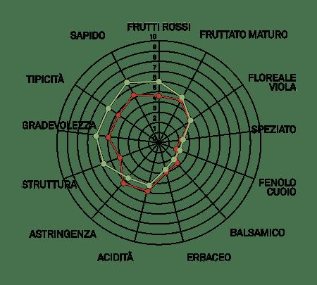 aromagramma lambrusco viadanese vcr13