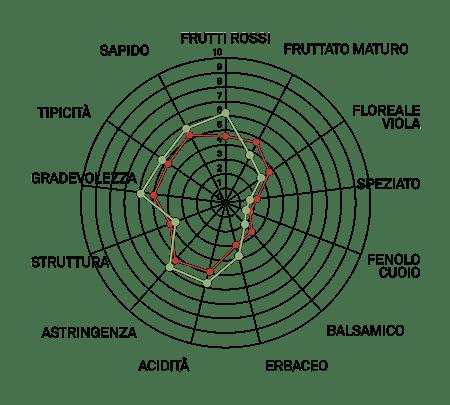 aromagramma lambrusco viadanese vcr15