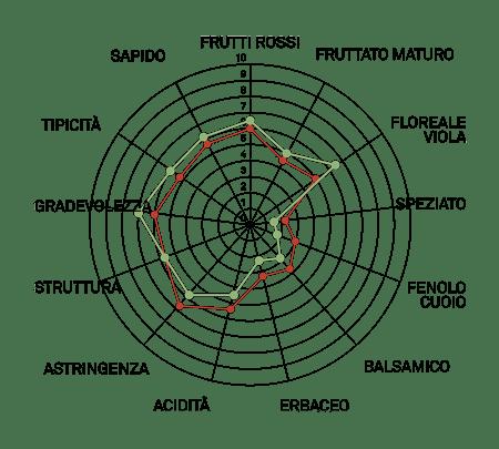 aromagramma lambrusco di sorbara r4