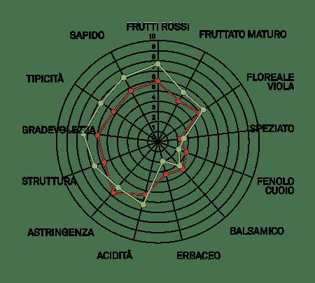 aromagramma lambrusco di sorbata vcr20