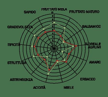 aromagramma malvasia bianca alunga vcr10