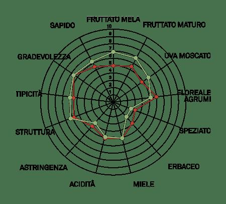 aromagramma malvasia di candia aromatica vcr27