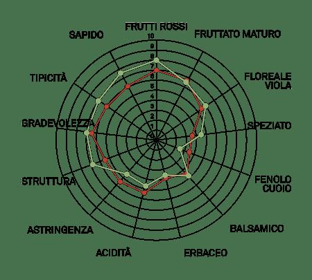 aromagramma marzemino vcr3-1