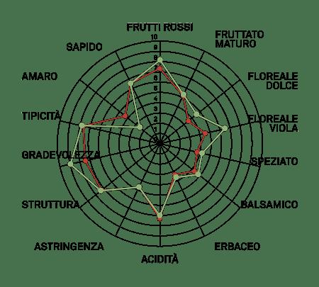 aromagramma merlot r12-1