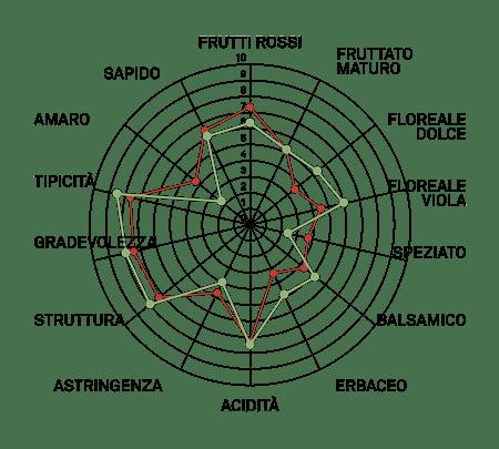 aromagramma merlot r3