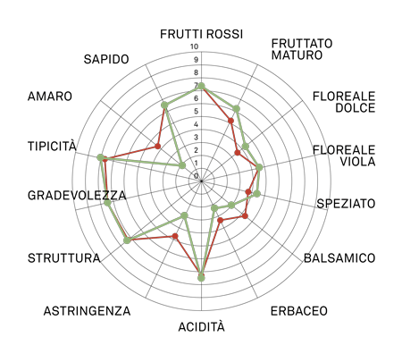 aromagramma merlot vcr1-1