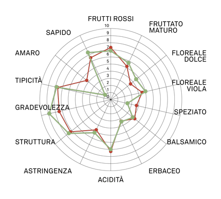 aromagramma merlot vcr101