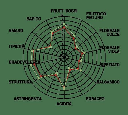 aromagramma merlot vcr103