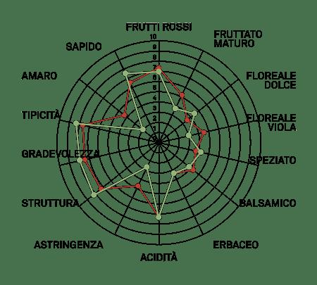 aromagramma merlot vcr13