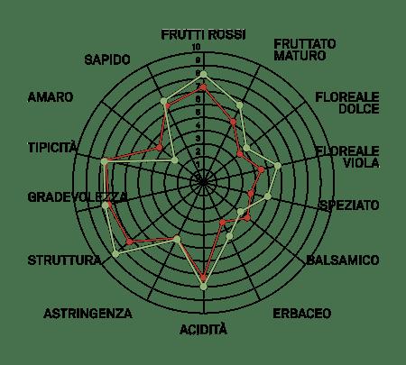 aromagramma merlot vcr27