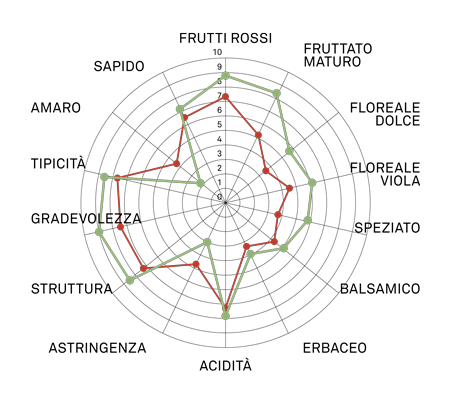 aromagramma merlot vcr28
