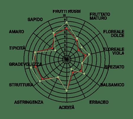 aromagramma merlot vcr488