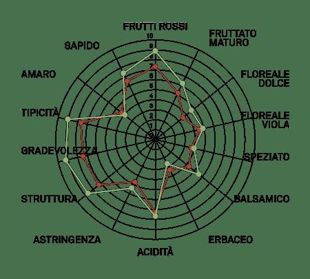 aromagramma merlot vcr489