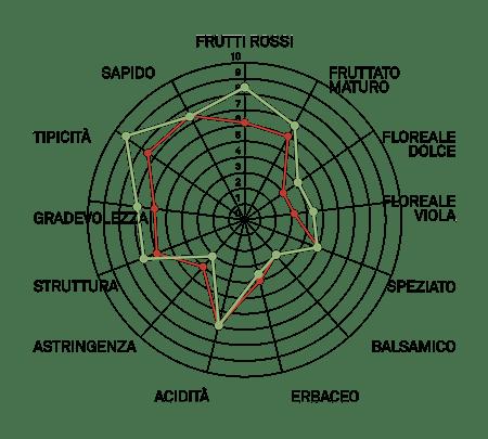 aromagramma montepulciano r7