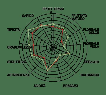 aromagramma montepulciano vcr453-1