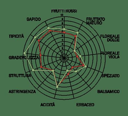 aromagramma montepulciano vcr456