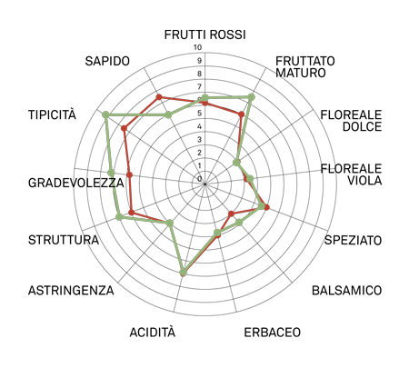 aromagramma montepulciano vcr462