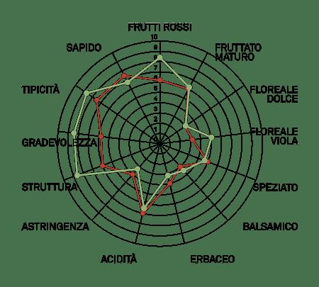 aromagramma moontepulciano vcr496