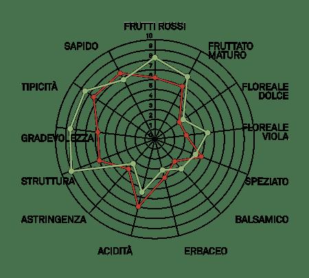 aromagramma montepulciano vcr498