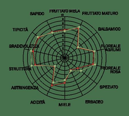 aromagramma moscato bianco r2