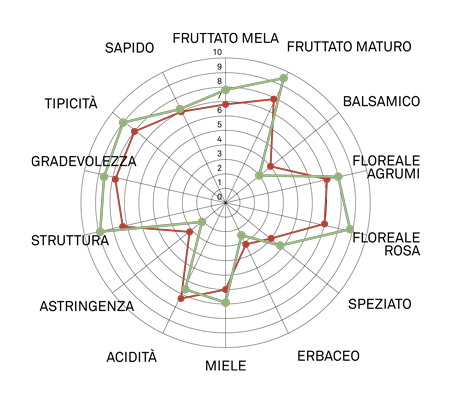 aromagramma moscato bianco vcr221