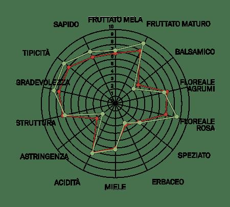 aromagramma moscato bianco vcr3