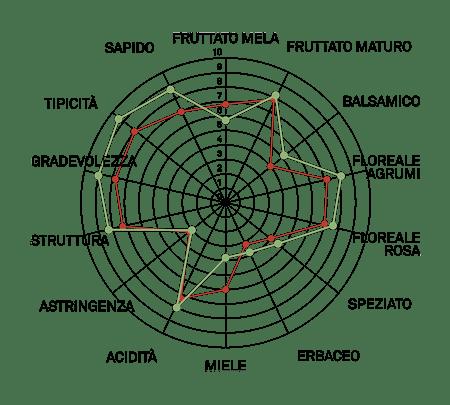 aromagramma moscato bianco vcr315