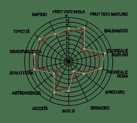 aromagramma moscato giallo r1