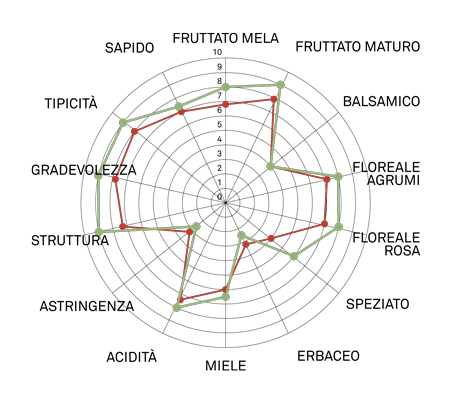 aromagramma moscato giallo vcr100