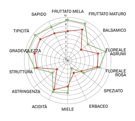 aromagramma moscato giallo vcr102