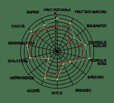 aromagramma moscato giallo vcr5-1