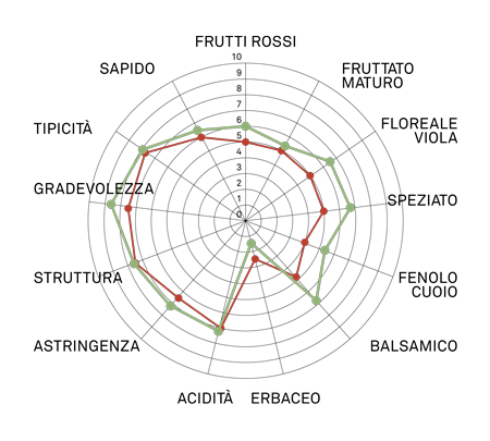 aromagramma nebbiolo chiavennasca vcr270