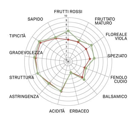 aromagramma nebbiolo chiavennasca vcr275