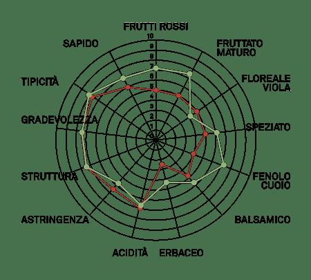 aromagramma nebbiolo chiavennasca vcr278