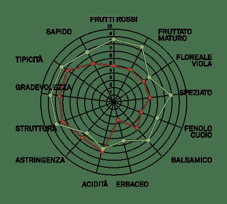 aromagramma nebbiolo chiavennasca vcr284