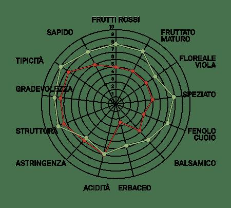 aromagramma nebbiolo chiavennasca vcr372