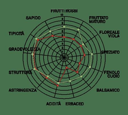 aromagramma nebbiolo chiavennasca vcr373