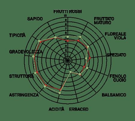 aromagramma nebbiolo lampia vcr130