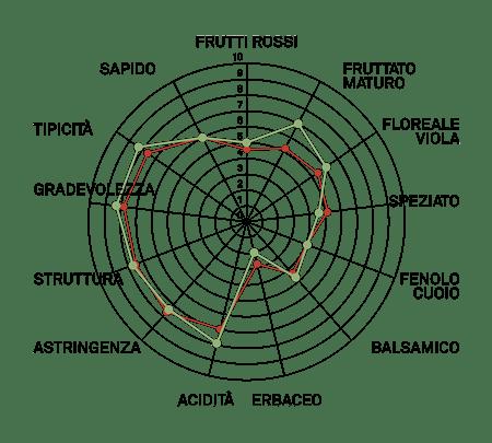 aromagramma nebbiolo lampia vcr139